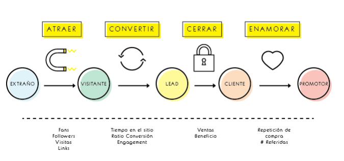 Seguimiento del Inbound Marketing en referencia al producto y cliente