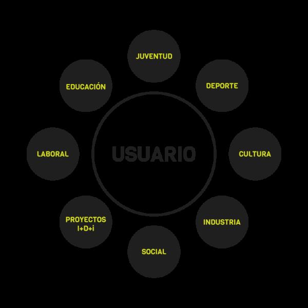 diagrama de funciones de la FEVeS, federación española del videojuego y eSports en la que abarca juventud, deporte, cultura, industria, social, proyectos, laboral, educación y tiene como centro al usuario